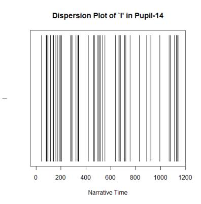 plot-Pupil-14-disp-I